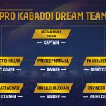 These players who have made it to our Kabaddi dream team have all been consistent performers from the first season.